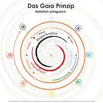 Das Gaia Prinzip - Uhrzeigersinn, ohne Text by Veronika Lamprecht