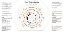 Das Gaia Prinzip - Gegenuhrzeigersinn, mit Texten  by Veronika Lamprecht