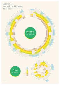 Calendrier des fruits et légumes de saisons by Kilian Amendola