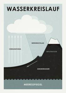 Wasserkreislauf von Iris Luckhaus