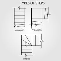 Type of steps for stair design  von Shawlin Mohd