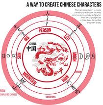 Chinese characters by Maria Crosas Batista